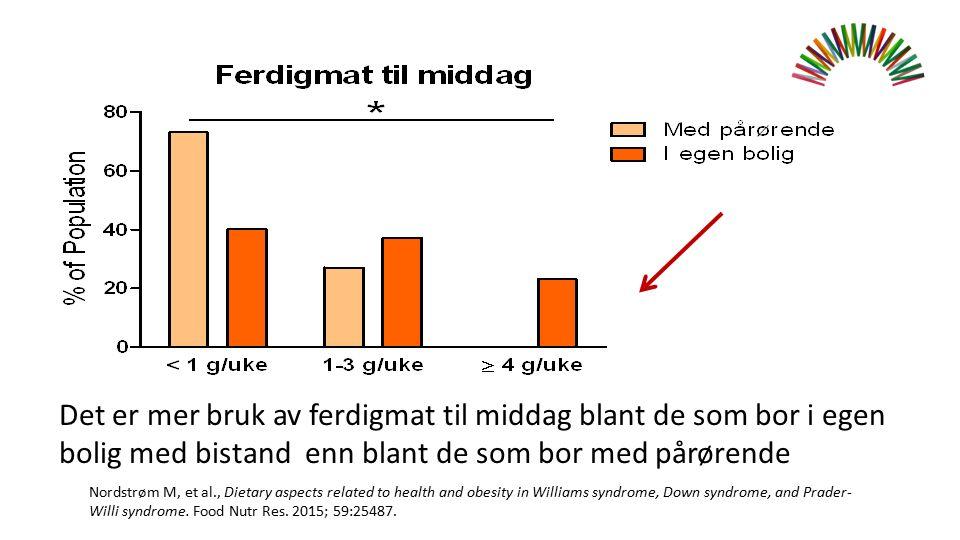 Det er mer bruk av ferdigmat til middag blant de som bor i egen bolig med bistand enn blant de som bor med pårørende Nordstrøm M, et al., Dietary aspe