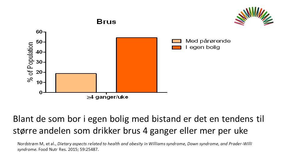 Blant de som bor i egen bolig med bistand er det en tendens til større andelen som drikker brus 4 ganger eller mer per uke Nordstrøm M, et al., Dietar