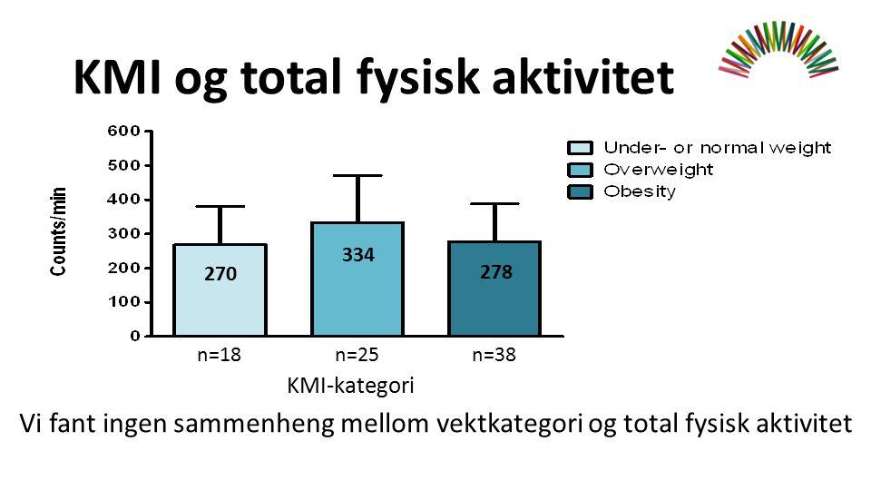KMI og total fysisk aktivitet KMI-kategori n=18n=25n=38 Vi fant ingen sammenheng mellom vektkategori og total fysisk aktivitet 270 334 278
