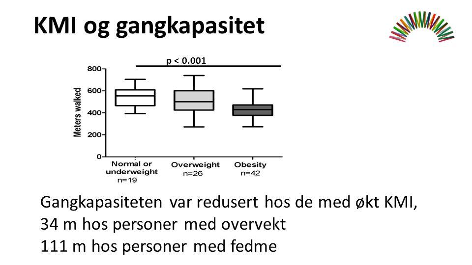 KMI og gangkapasitet p < 0.001 Gangkapasiteten var redusert hos de med økt KMI, 34 m hos personer med overvekt 111 m hos personer med fedme