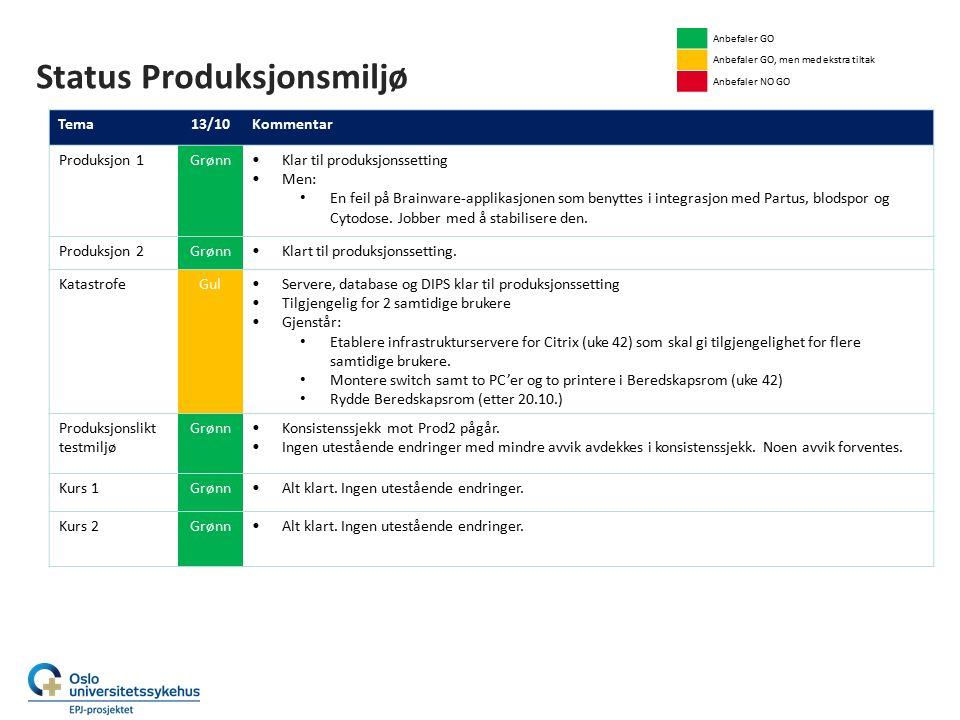Status Produksjonsmiljø Anbefaler GO Anbefaler GO, men med ekstra tiltak Anbefaler NO GO Tema13/10Kommentar Produksjon 1 Grønn Klar til produksjonsset