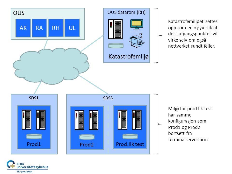 OUS datarom (RH) Katastrofemiljø SDS1 Prod1 SDS3 Prod2 Prod.lik test OUS AKRA RHUL Miljø for prod.lik test har samme konfigurasjon som Prod1 og Prod2 bortsett fra terminalserverfarm Katastrofemiljøet settes opp som en «øy» slik at det i utgangspunktet vil virke selv om også nettverket rundt feiler.