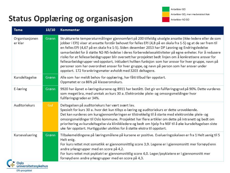 Status Opplæring og organisasjon Tema13/10Kommentar Organisasjonen er klar GrønnStrukturerte temperaturmålinger gjennomført på 200 tilfeldig utvalgte ansatte (ikke-ledere eller de som jobber i EPJ) viser at ansatte forstår behovet for felles EPJ (4,8 på en skala fra 1-5) og at de ser frem til en felles EPJ (4,67 på en skala fra 1-5).
