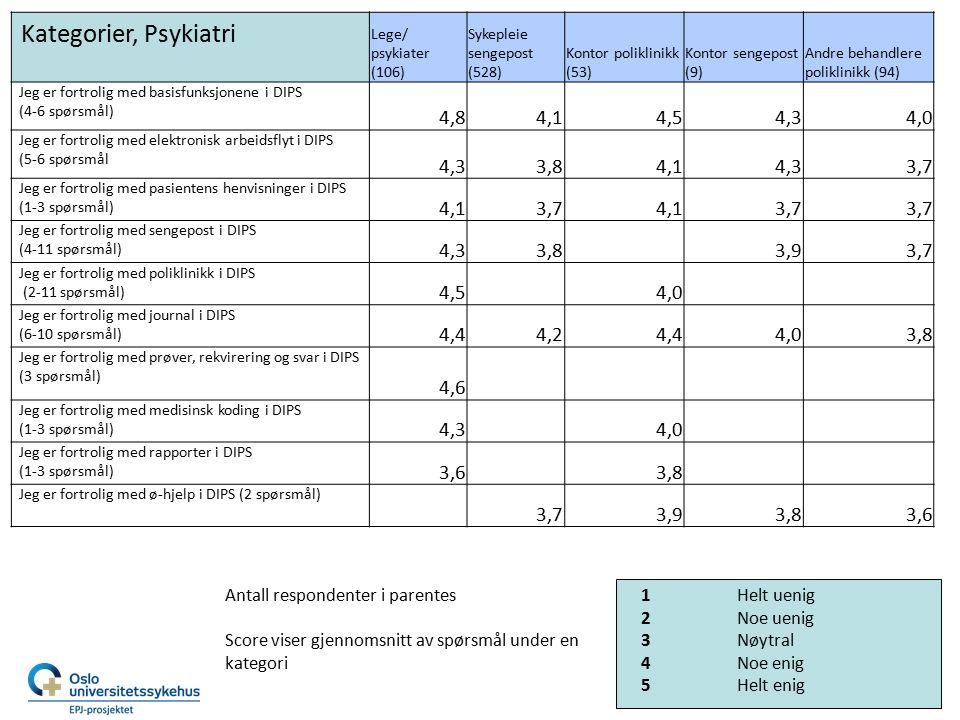 Kategorier, Psykiatri Lege/ psykiater (106) Sykepleie sengepost (528) Kontor poliklinikk (53) Kontor sengepost (9) Andre behandlere poliklinikk (94) Jeg er fortrolig med basisfunksjonene i DIPS (4-6 spørsmål) 4,84,14,54,34,0 Jeg er fortrolig med elektronisk arbeidsflyt i DIPS (5-6 spørsmål 4,33,84,14,33,7 Jeg er fortrolig med pasientens henvisninger i DIPS (1-3 spørsmål) 4,13,74,13,7 Jeg er fortrolig med sengepost i DIPS (4-11 spørsmål) 4,33,83,93,7 Jeg er fortrolig med poliklinikk i DIPS (2-11 spørsmål) 4,54,0 Jeg er fortrolig med journal i DIPS (6-10 spørsmål) 4,44,24,44,03,8 Jeg er fortrolig med prøver, rekvirering og svar i DIPS (3 spørsmål) 4,6 Jeg er fortrolig med medisinsk koding i DIPS (1-3 spørsmål) 4,34,0 Jeg er fortrolig med rapporter i DIPS (1-3 spørsmål) 3,63,8 Jeg er fortrolig med ø-hjelp i DIPS (2 spørsmål) 3,73,93,83,6 1Helt uenig 2Noe uenig 3Nøytral 4Noe enig 5Helt enig Antall respondenter i parentes Score viser gjennomsnitt av spørsmål under en kategori