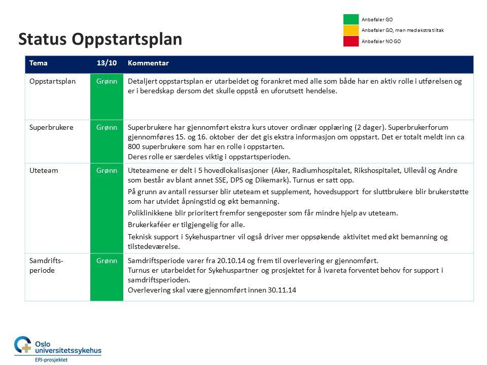 Status Oppstartsplan Tema13/10Kommentar OppstartsplanGrønnDetaljert oppstartsplan er utarbeidet og forankret med alle som både har en aktiv rolle i utførelsen og er i beredskap dersom det skulle oppstå en uforutsett hendelse.