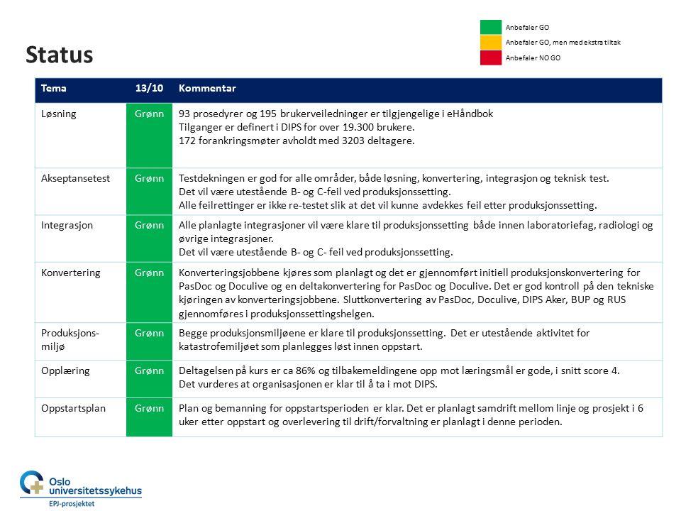 Status Akseptansetest Tema13/10Kommentar Løsning Testdekning GrønnFor løsningen (DIPS) er testløpet i stor grad gjennomført som planlagt fra oppstart av ST til avslutning av AT-F.