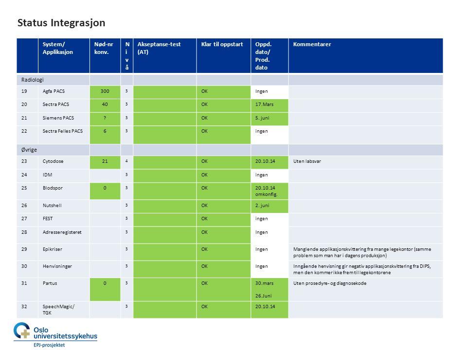 Status Integrasjon System/ Applikasjon Nød-nr konv. NivåNivå Akseptanse-test (AT) Klar til oppstartOppd. dato/ Prod. dato Kommentarer Radiologi 19Agfa