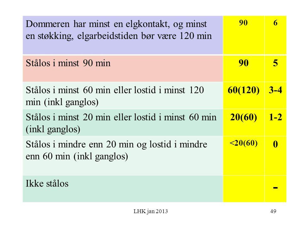 LHK jan 2013 Dommeren har minst en elgkontakt, og minst en støkking, elgarbeidstiden bør være 120 min 906 Stålos i minst 90 min905 Stålos i minst 60 min eller lostid i minst 120 min (inkl ganglos) 60(120)3-4 Stålos i minst 20 min eller lostid i minst 60 min (inkl ganglos) 20(60)1-2 Stålos i mindre enn 20 min og lostid i mindre enn 60 min (inkl ganglos) <20(60) 0 Ikke stålos - 49