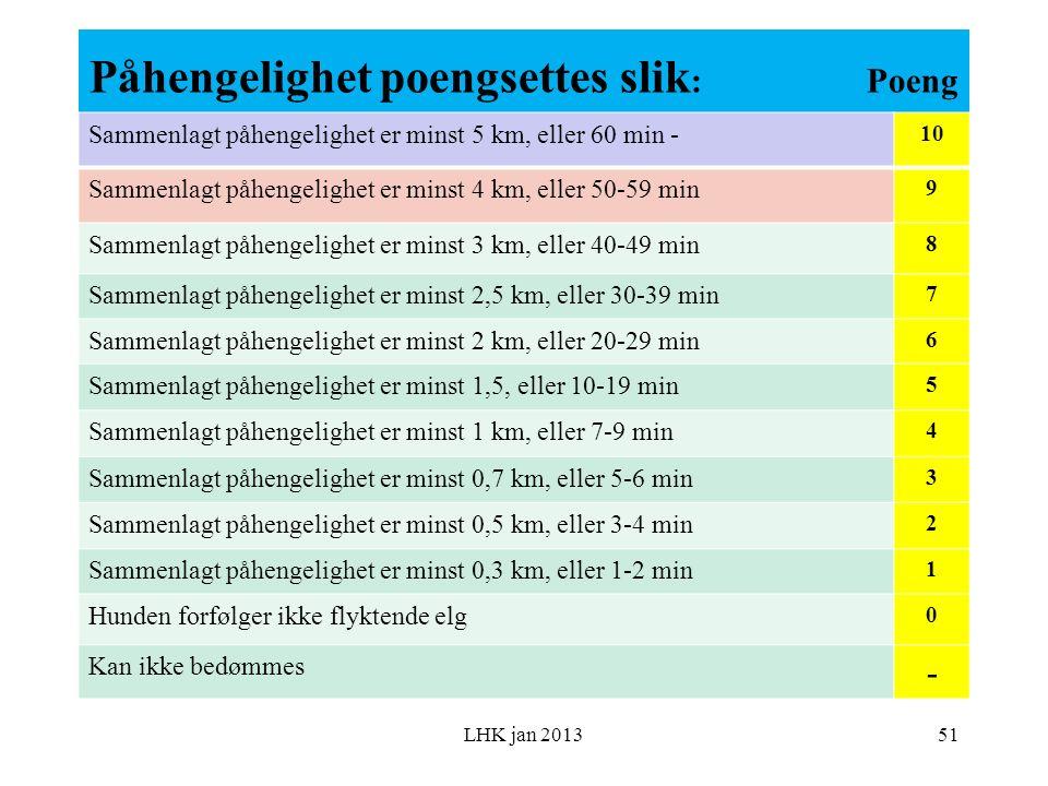 Påhengelighet poengsettes slik : Poeng LHK jan 2013 Sammenlagt påhengelighet er minst 5 km, eller 60 min - 10 Sammenlagt påhengelighet er minst 4 km, eller 50-59 min 9 Sammenlagt påhengelighet er minst 3 km, eller 40-49 min 8 Sammenlagt påhengelighet er minst 2,5 km, eller 30-39 min 7 Sammenlagt påhengelighet er minst 2 km, eller 20-29 min 6 Sammenlagt påhengelighet er minst 1,5, eller 10-19 min 5 Sammenlagt påhengelighet er minst 1 km, eller 7-9 min 4 Sammenlagt påhengelighet er minst 0,7 km, eller 5-6 min 3 Sammenlagt påhengelighet er minst 0,5 km, eller 3-4 min 2 Sammenlagt påhengelighet er minst 0,3 km, eller 1-2 min 1 Hunden forfølger ikke flyktende elg 0 Kan ikke bedømmes - 51