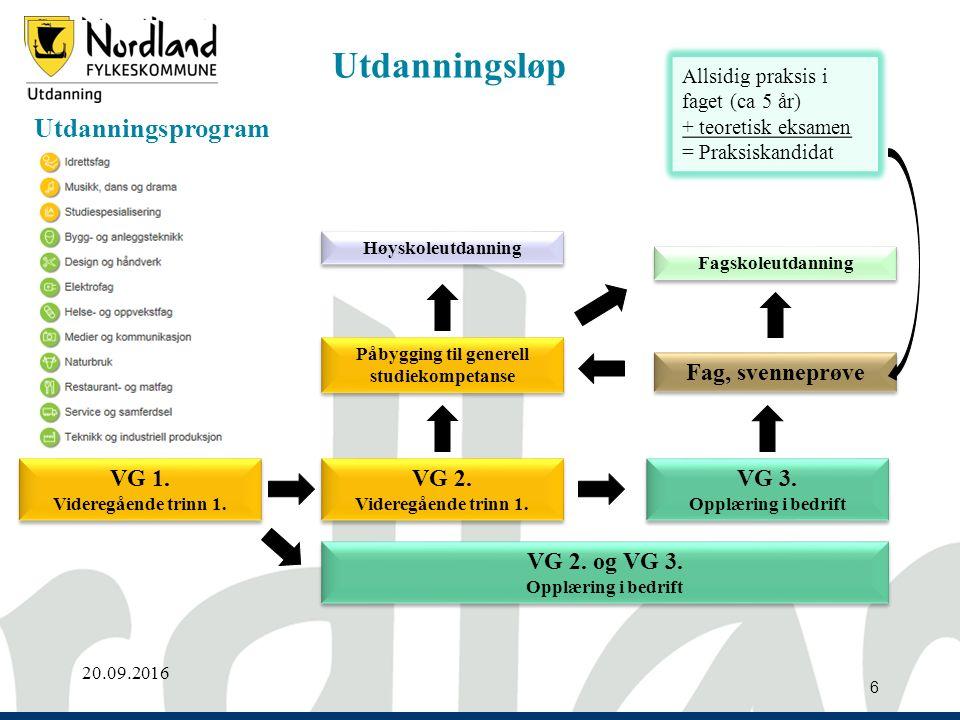 Opplæringssentret 6 Utdanningsprogram 20.09.2016 VG 1.
