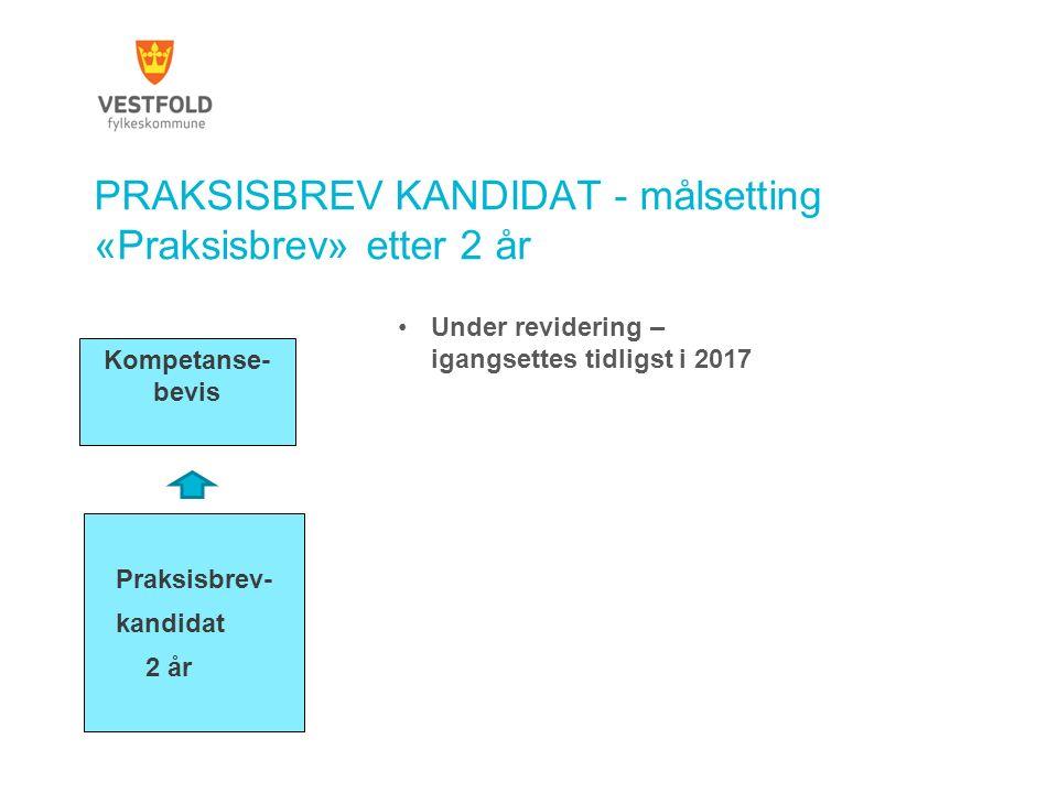 PRAKSISBREV KANDIDAT - målsetting «Praksisbrev» etter 2 år Praksisbrev- kandidat 2 år Kompetanse- bevis Under revidering – igangsettes tidligst i 2017