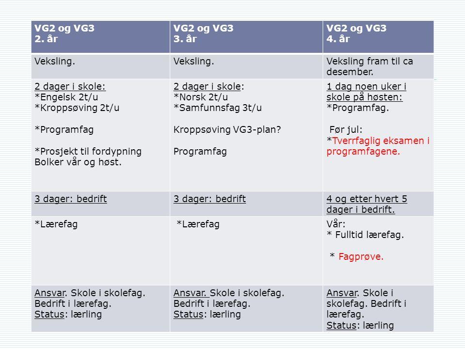 VG2 og VG3 2. år VG2 og VG3 3. år VG2 og VG3 4. år Veksling.