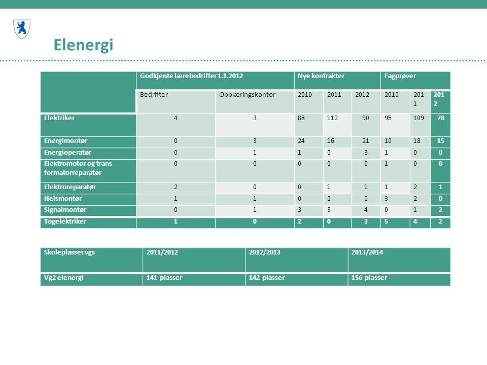 Elenergi Godkjente lærebedrifter 1.1.2012Nye kontrakterFagprøver BedrifterOpplæringskontor2010201120122010201 1 201 2 Elektriker4388112909510978 Energimontør03241621101815 Energioperatør01103100 Elektromotor og trans formatorreparatør 00000100 Elektroreparatør20011121 Heismontør11000320 Signalmontør01334012 Togelektriker10203542 Skoleplasser vgs 2011/20122012/20132013/2014 Vg2 elenergi141 plasser142 plasser156 plasser
