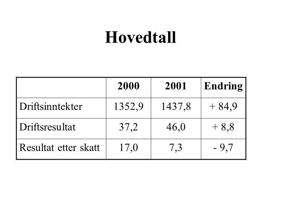 Hovedbudskap Samlet resultat av driften viser klar positiv utvikling Vårt mål er å videreføre denne positive tendensen i 2002