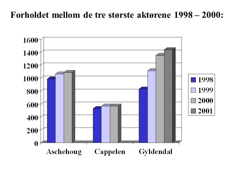 Antall utgivelser GNF 199920002001 Utgitte titler125414731587 Herav opptrykk485566603 Samlet opplag (1000 stk) 408743954488