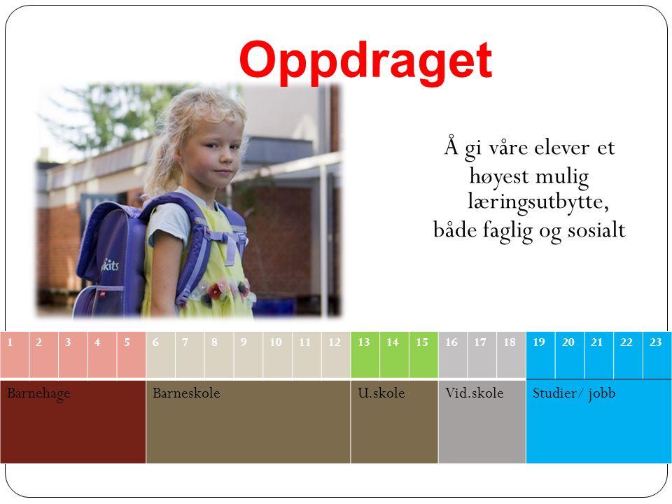 Samarbeid hjem -skole 2 foreldremøter pr.skoleår 2 foreldresamtaler pr.