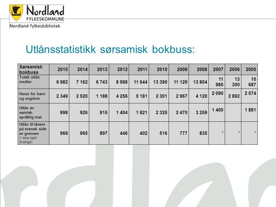 Sørsamisk bokbuss 20152014201320122011201020092008200720062005 Totalt utlån medier 6 9827 1626 7438 98811 64413 39011 12913 804 11 980 13 300 10 687 H