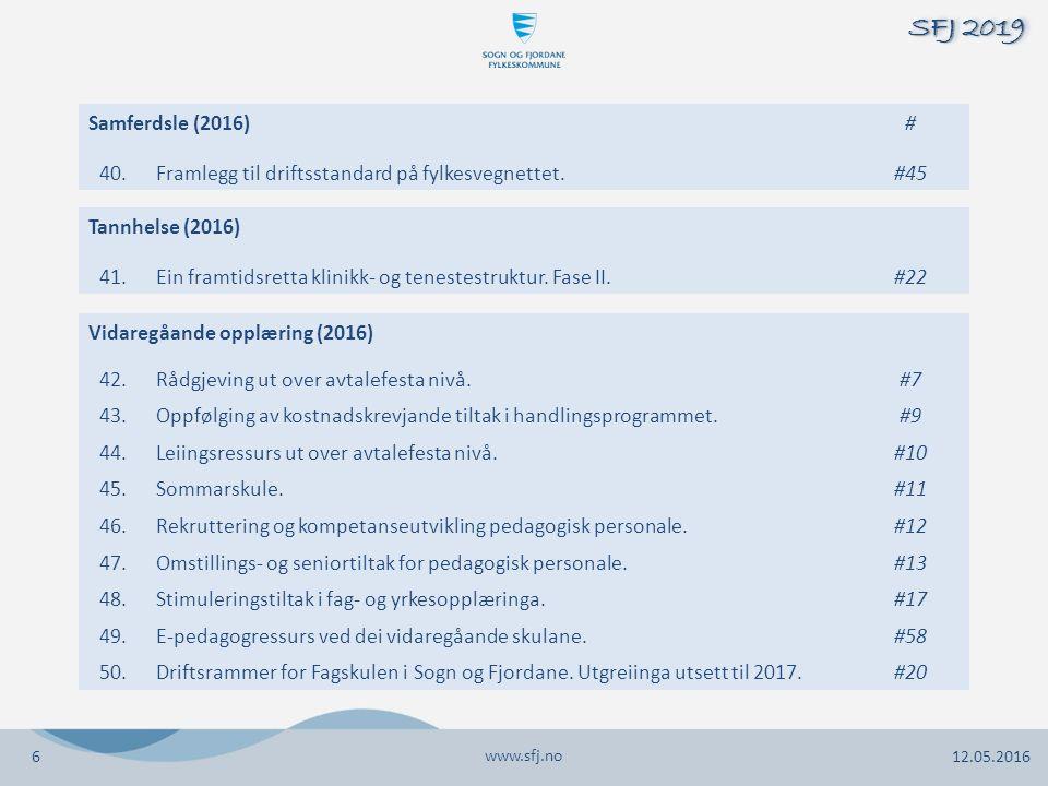 www.sfj.no 12.05.2016 SFJ 2019 6 Samferdsle (2016)# 40.Framlegg til driftsstandard på fylkesvegnettet.#45 Vidaregåande opplæring (2016) 42.Rådgjeving ut over avtalefesta nivå.#7 43.Oppfølging av kostnadskrevjande tiltak i handlingsprogrammet.#9 44.Leiingsressurs ut over avtalefesta nivå.#10 45.Sommarskule.#11 46.Rekruttering og kompetanseutvikling pedagogisk personale.#12 47.Omstillings- og seniortiltak for pedagogisk personale.#13 48.Stimuleringstiltak i fag- og yrkesopplæringa.#17 49.E-pedagogressurs ved dei vidaregåande skulane.#58 50.Driftsrammer for Fagskulen i Sogn og Fjordane.