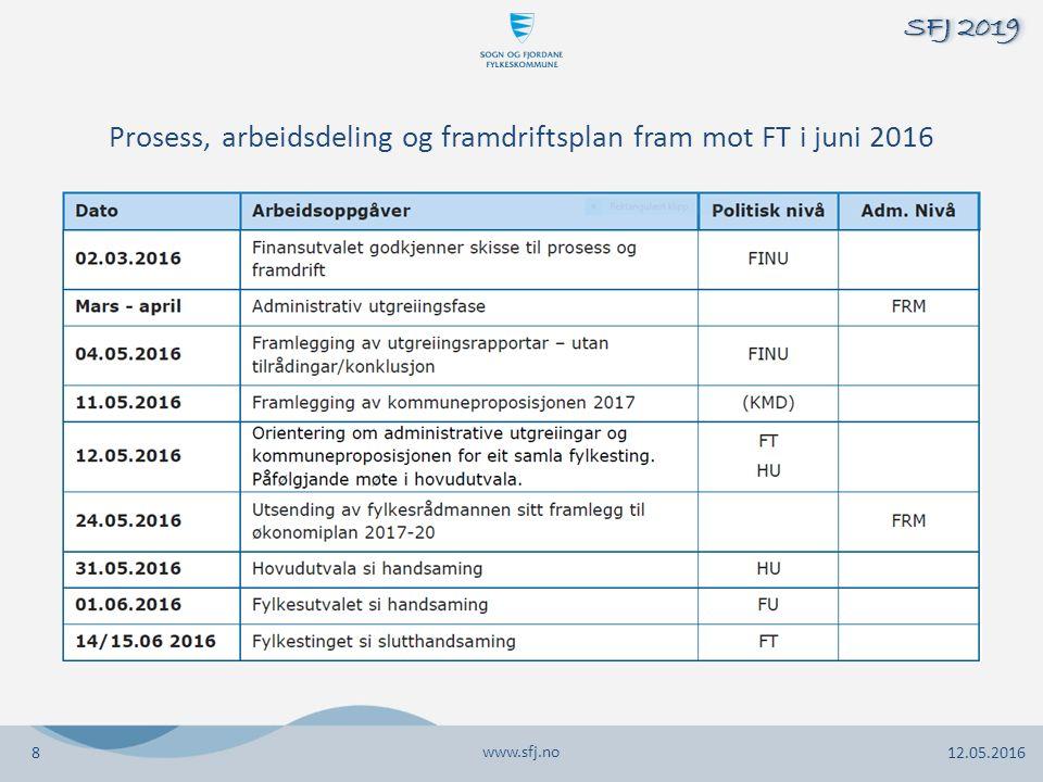 Prosess, arbeidsdeling og framdriftsplan fram mot FT i juni 2016 www.sfj.no 12.05.2016 SFJ 2019 8