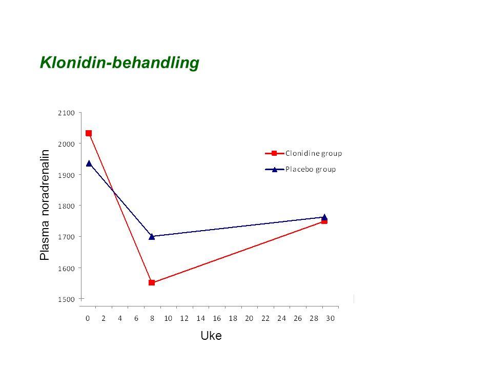 Plasma noradrenalin Uke Klonidin-behandling