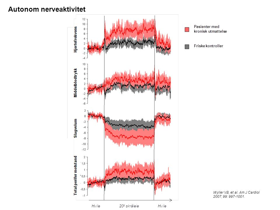 Wyller VB, et al. Am J Cardiol 2007; 99: 997-1001. Autonom nerveaktivitet