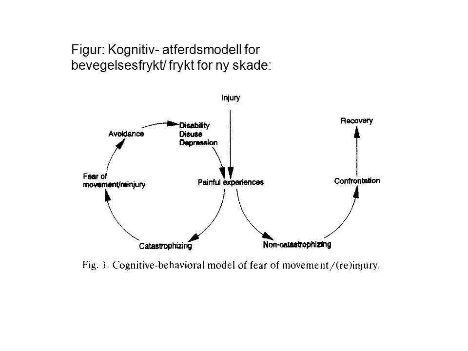 Figur: Kognitiv- atferdsmodell for bevegelsesfrykt/ frykt for ny skade: