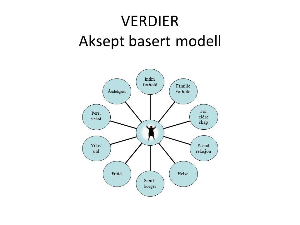 VERDIER Aksept basert modell Åndelighet Pers. vekst Yrke/ utd Fritid Samf.