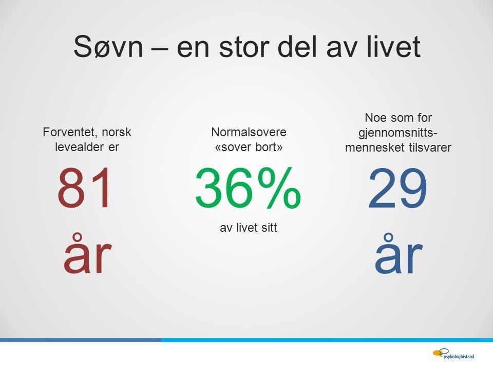 Søvn – en stor del av livet Normalsovere «sover bort» 36% av livet sitt Forventet, norsk levealder er 81 år Noe som for gjennomsnitts- mennesket tilsvarer 29 år