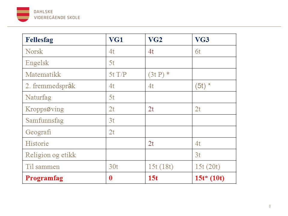 FellesfagVG1VG2VG3 Norsk4t 6t Engelsk5t Matematikk5t T/P(3t P) * 2.