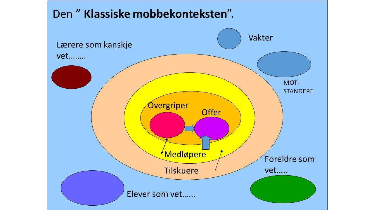 Den Klassiske mobbekonteksten . Vakter Elever som vet…...