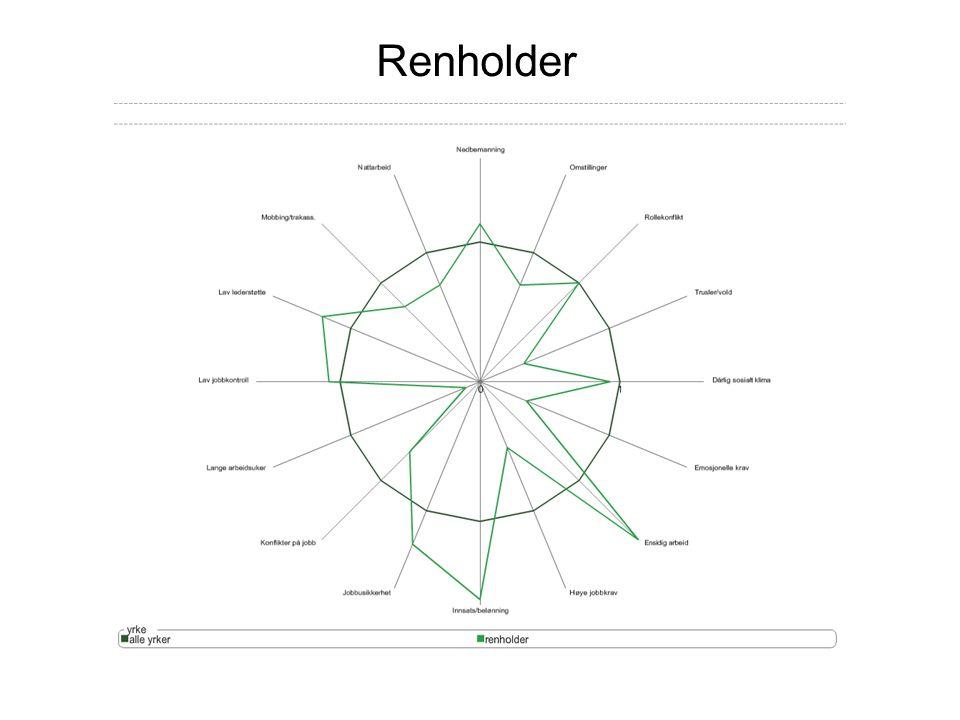 Renholder