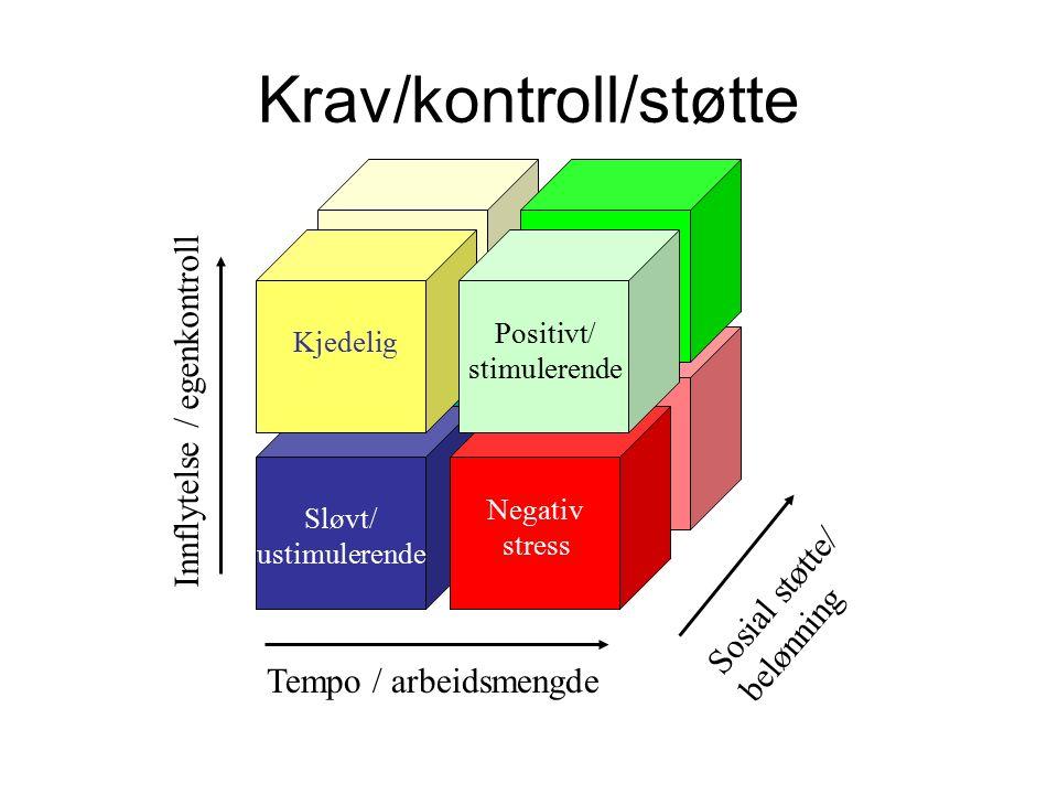 Tempo / arbeidsmengde Innflytelse / egenkontroll Sosial støtte/ belønning Negativ stress Positivt/ stimulerende Sløvt/ ustimulerende Kjedelig Krav/kontroll/støtte