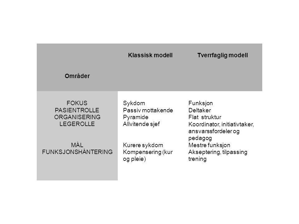 Områder Klassisk modell Tverrfaglig modell FOKUS PASIENTROLLE ORGANISERING LEGEROLLE MÅL FUNKSJONSHÅNTERING Sykdom Passiv mottakende Pyramide Allviten