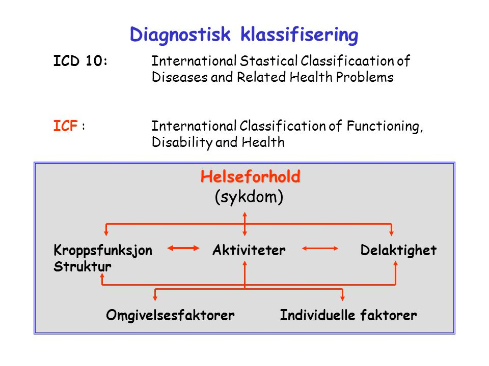 Diagnostisk klassifisering ICD 10:International Stastical Classificaation of Diseases and Related Health Problems ICF :International Classification of Functioning, Disability and HealthHelseforhold (sykdom) Kroppsfunksjon Aktiviteter Delaktighet Struktur Omgivelsesfaktorer Individuelle faktorer