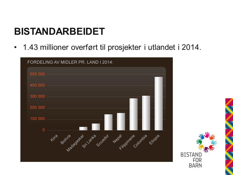 BISTANDARBEIDET 1.43 millioner overført til prosjekter i utlandet i 2014.