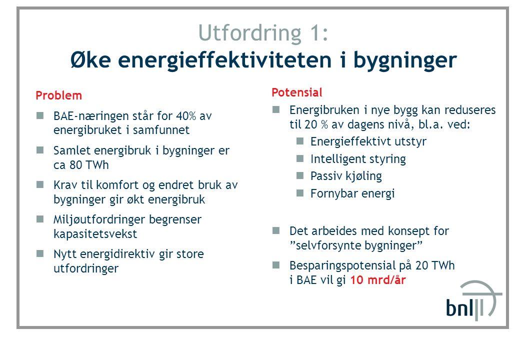 SINTEF Byggforsk Utfordring 1: Øke energieffektiviteten i bygninger Problem BAE-næringen står for 40% av energibruket i samfunnet Samlet energibruk i