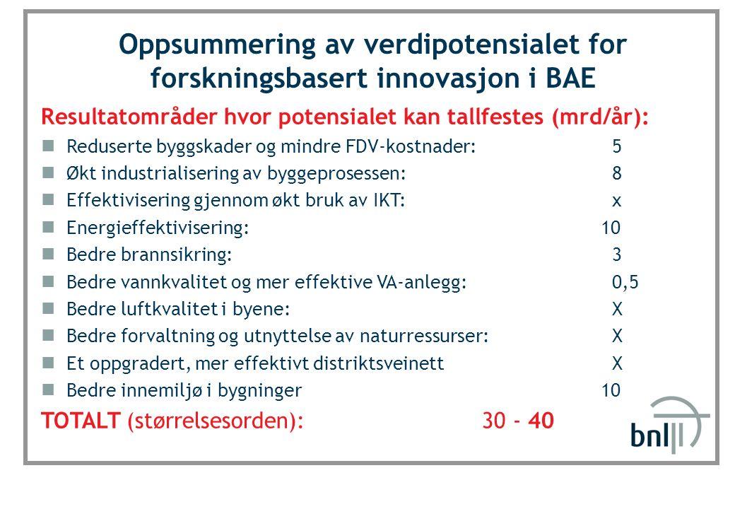 SINTEF Byggforsk Oppsummering av verdipotensialet for forskningsbasert innovasjon i BAE Resultatområder hvor potensialet kan tallfestes (mrd/år): Reduserte byggskader og mindre FDV-kostnader: 5 Økt industrialisering av byggeprosessen: 8 Effektivisering gjennom økt bruk av IKT: x Energieffektivisering: 10 Bedre brannsikring: 3 Bedre vannkvalitet og mer effektive VA-anlegg: 0,5 Bedre luftkvalitet i byene: X Bedre forvaltning og utnyttelse av naturressurser: X Et oppgradert, mer effektivt distriktsveinett X Bedre innemiljø i bygninger 10 TOTALT (størrelsesorden): 30 - 40