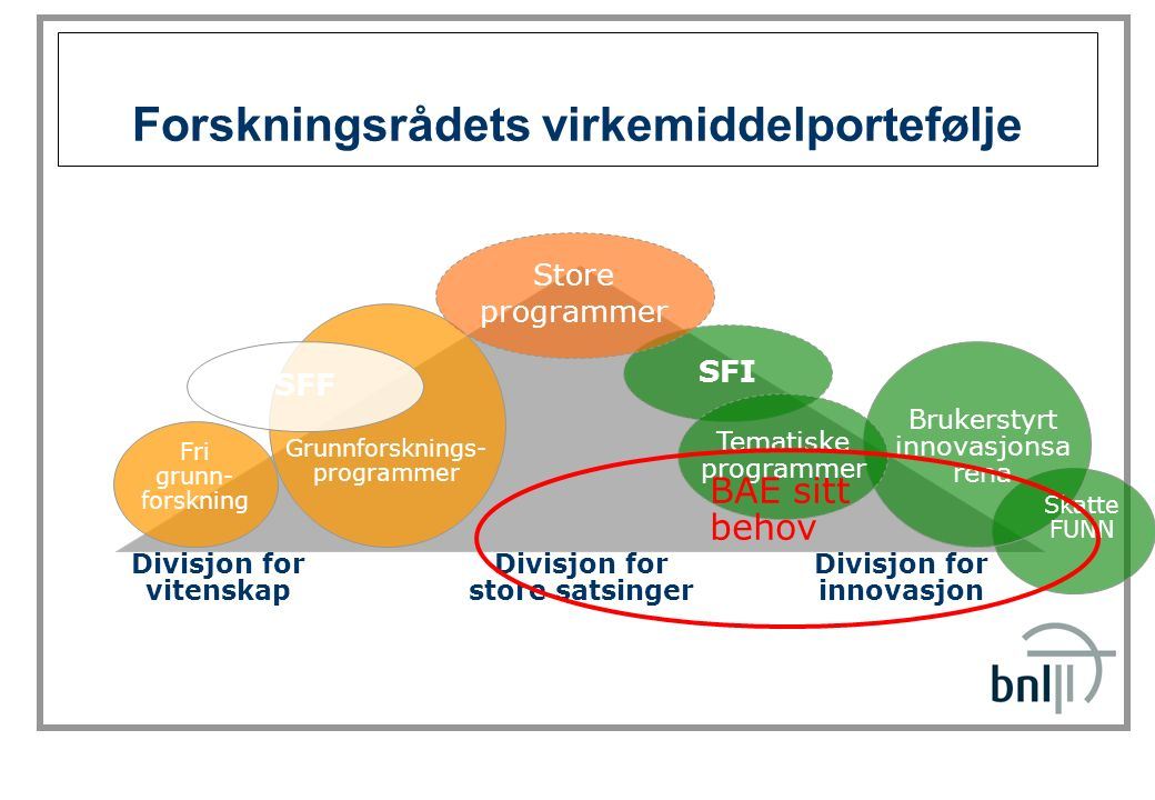 SINTEF Byggforsk Forskningsrådets virkemiddelportefølje Divisjon for vitenskap Divisjon for store satsinger Divisjon for innovasjon Skatte FUNN SFI SF