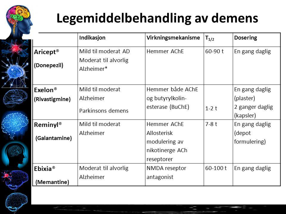 Legemiddelbehandling av demens IndikasjonVirkningsmekanismeT 1/2 Dosering Aricept® ( Donepezil) Mild til moderat AD Moderat til alvorlig Alzheimer* Hemmer AChE60-90 tEn gang daglig Exelon® ( Rivastigmine ) Mild til moderat Alzheimer Parkinsons demens Hemmer både AChE og butyrylkolin- esterase (BuChE) 1-2 t En gang daglig (plaster) 2 ganger daglig (kapsler) Reminyl® ( Galantamine ) Mild til moderat Alzheimer Hemmer AChE Allosterisk modulering av nikotinerge ACh reseptorer 7-8 t En gang daglig (depot formulering) Ebixia® ( Memantine ) Moderat til alvorlig Alzheimer NMDA reseptor antagonist 60-100 tEn gang daglig