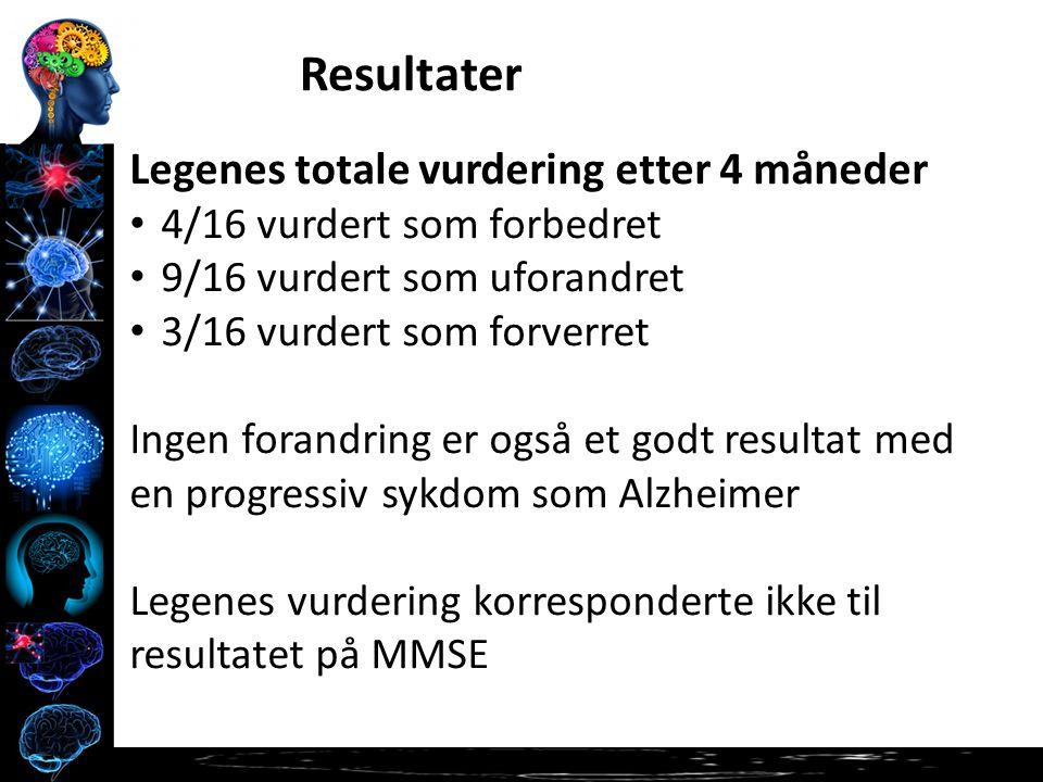 Legenes totale vurdering etter 4 måneder 4/16 vurdert som forbedret 9/16 vurdert som uforandret 3/16 vurdert som forverret Ingen forandring er også et godt resultat med en progressiv sykdom som Alzheimer Legenes vurdering korresponderte ikke til resultatet på MMSE Resultater
