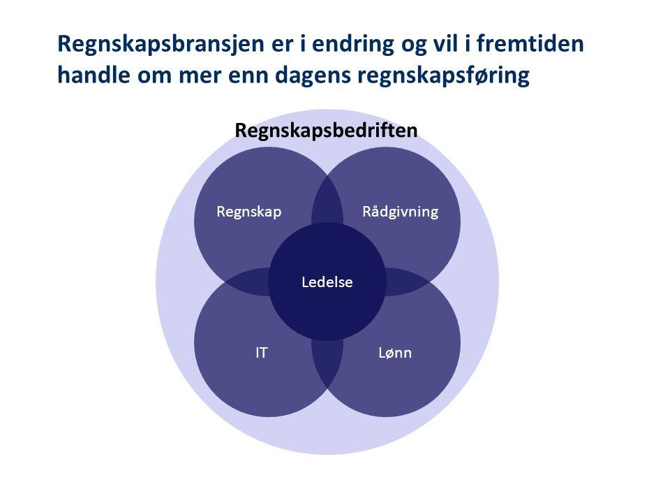 Regnskapsbransjen er i endring og vil i fremtiden handle om mer enn dagens regnskapsføring Regnskapsbedriften RegnskapRådgivning ITLønn Ledelse