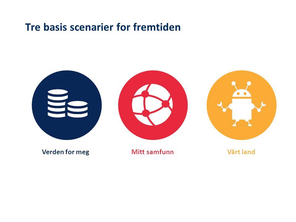 Vårt landMitt samfunnVerden for meg Tre basis scenarier for fremtiden