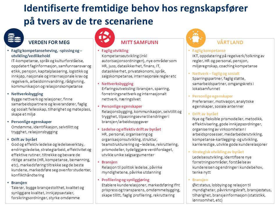 Identifiserte fremtidige behov hos regnskapsfører på tvers av de tre scenariene VERDEN FOR MEG Faglig kompetanseheving, -spissing og – utvikling/vedlikehold IT-kompetanse, språk og kulturforståelse, oppdatert faginformasjon, samfunnsansvar og etikk, pensjon, kapitalplassering, logistikk og innkjøp, nasjonale og internasjonale krav og regelverk, arbeidsinnvandring, rådgivning, kommunikasjon og relasjonskompetanse Nettverksbygging Bygge nettverk og relasjoner, finne samarbeidspartnere og leverandører, faglig og sosialt fellesskap, tilhørighet og møteplass, skape et miljø Personlige egenskaper Omdømme, identifikasjon, selvtillitt og trygghet, relasjonsbygging Drift av byrået God og effektiv ledelse og ledelseverktøy, endringsledelse, strategiarbeid, effektivitet og effektive rutiner, tiltrekke og bevare de riktige ansatte (HR, kompetanse, bemanning, etc), markedsføring tiltrekke seg de beste kundene, markedsføre seg ovenfor studenter, konflikthåndtering Bransjen Talerør, bygge bransjestolthet, kvalitet og synliggjøre kvalitet, innkjøpsavtaler, forsikringsordninger, styrke omdømme MITT SAMFUNN Faglig utvikling Kompetanseutvikling (inkl autorisasjonsordningen), nye områder som HR, juss, datasikkerhet, finans, IT, datasikkerhet, privatøkonomi, språk, salgskompetanse, internasjonale regler etc Nettverksbygging Erfaringsutveksling i bransjen, sparring, forretningsnettverk og internasjonalt nettverk, næringslivet Personlige egenskaper Relasjonsbygging, kommunikasjon, selvtillit og trygghet, tilpasningsevne til endringer i bransjen/arbeidsoppgaver Ledelse og effektiv drift av byrået HR, personal, organisering og organisasjonsutvikling, struktur, teamstrukturering og –ledelse, rekruttering, prismodeller, tydeliggjøre verdiforslaget, utvikle unike salgsargumenter Bransjen Relasjon til politisk ledelse, påvirke myndighetene, påvirke utdanning Profilering og synliggjøring Etablere kunderelasjoner, markedsføring ifht prispress og transparens, omdømmebygging, skape tillitt, faglig 