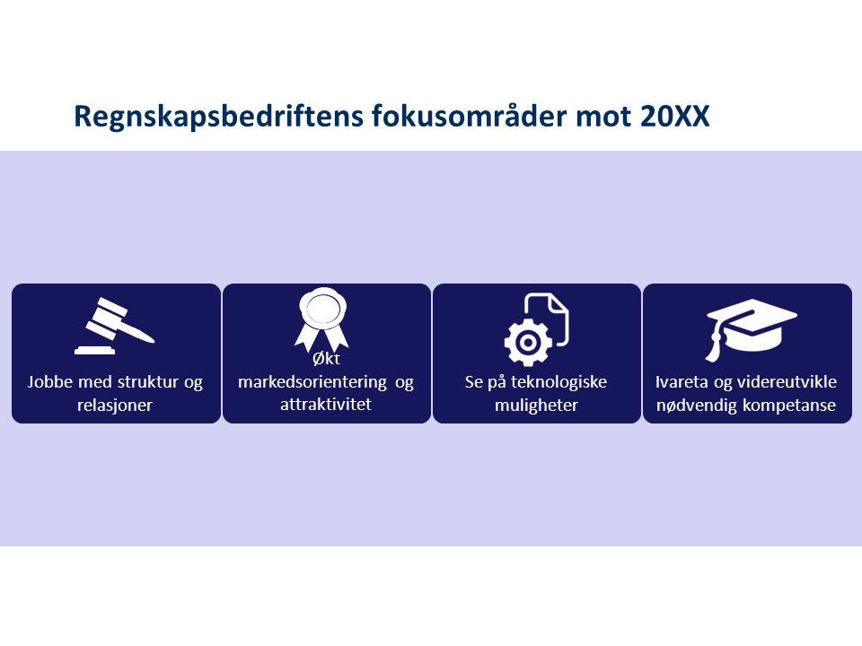 Regnskapsbedriftens fokusområder mot 20XX Økt markedsorientering og attraktivitet Se på teknologiske muligheter Ivareta og videreutvikle nødvendig kompetanse Jobbe med struktur og relasjoner