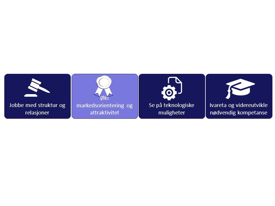 Økt markedsorientering og attraktivitet Se på teknologiske muligheter Ivareta og videreutvikle nødvendig kompetanse Jobbe med struktur og relasjoner