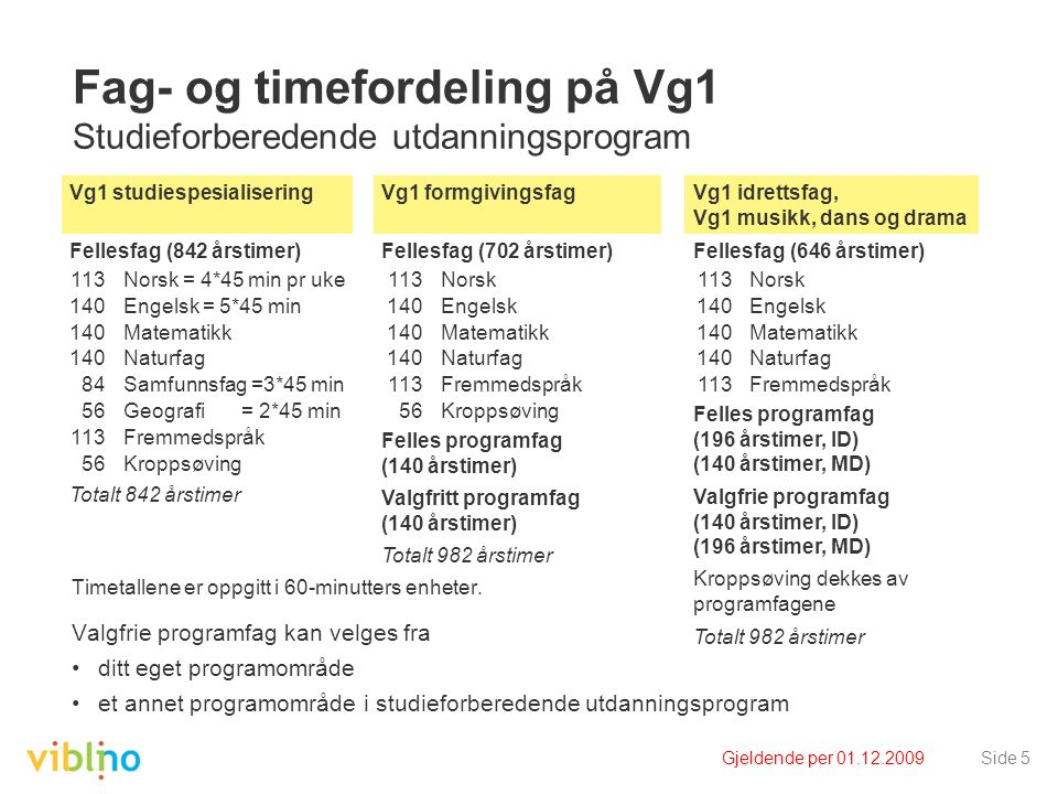 Gjeldende per 01.12.2009Side 5 Fag- og timefordeling på Vg1 Studieforberedende utdanningsprogram Timetallene er oppgitt i 60-minutters enheter. Valgfr