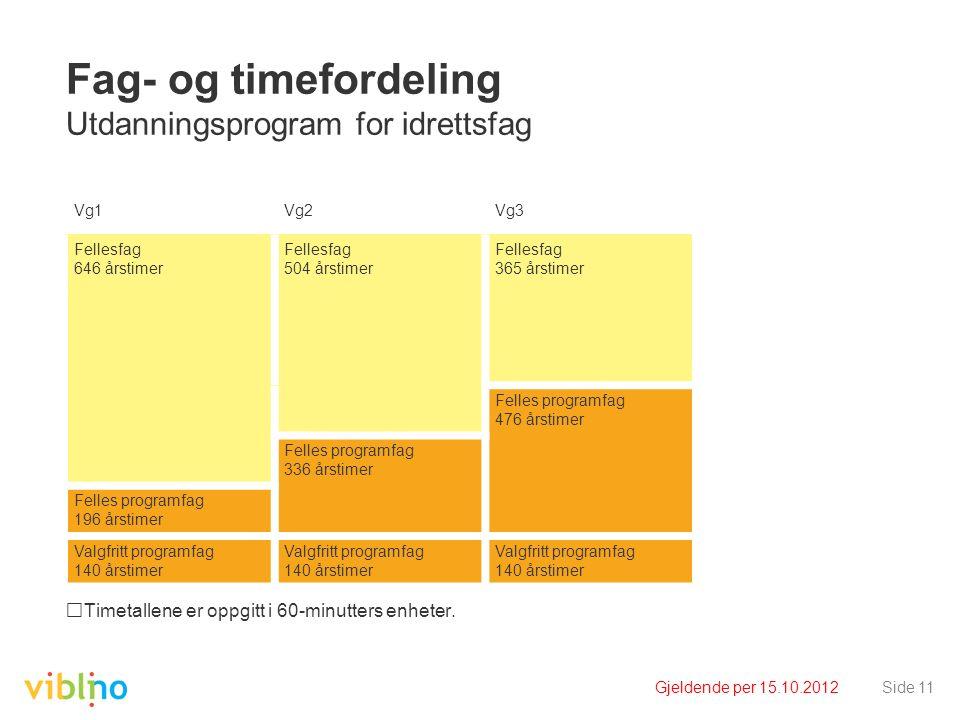 Gjeldende per 15.10.2012Side 11 Fag- og timefordeling Utdanningsprogram for idrettsfag Timetallene er oppgitt i 60-minutters enheter. Vg1Vg2Vg3 Felles