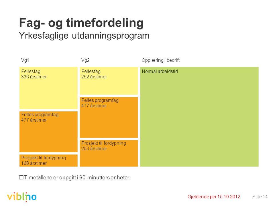 Gjeldende per 15.10.2012Side 14 Fag- og timefordeling Yrkesfaglige utdanningsprogram Timetallene er oppgitt i 60-minutters enheter. Vg1Vg2Opplæring i