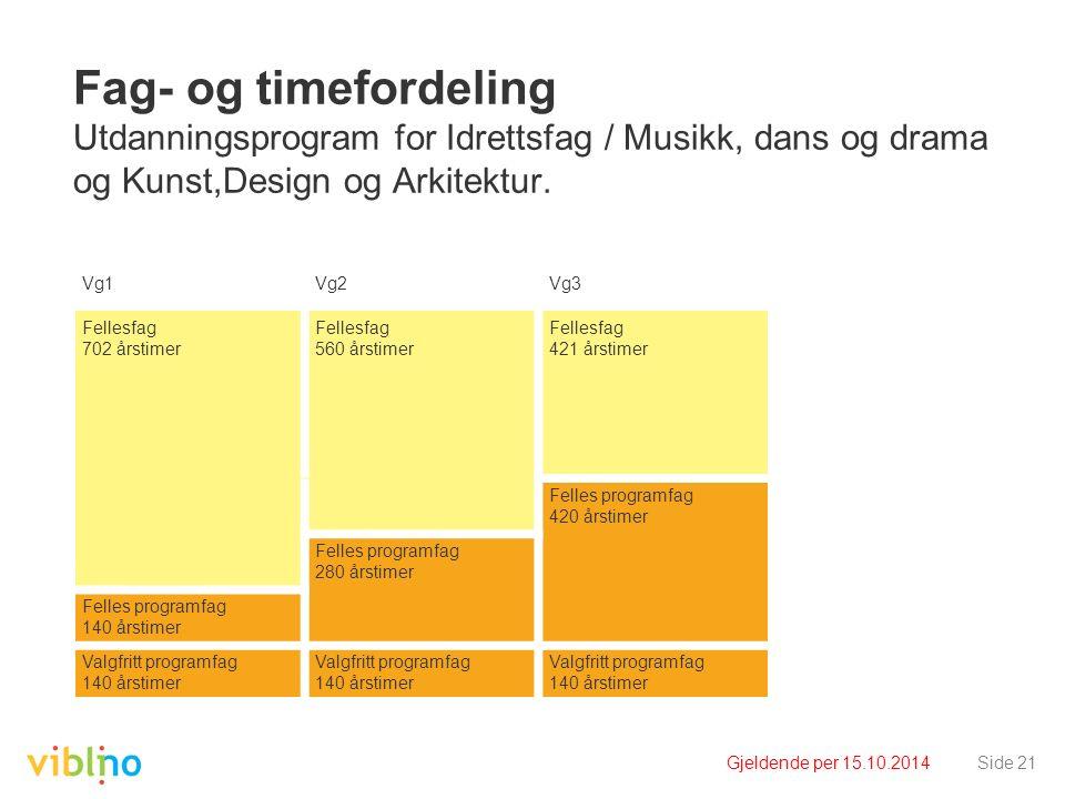 Gjeldende per 15.10.2014Side 21 Fag- og timefordeling Utdanningsprogram for Idrettsfag / Musikk, dans og drama og Kunst,Design og Arkitektur.