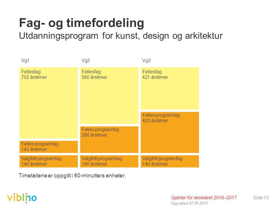 Oppdatert 07.09.2015 Side 13 Fag- og timefordeling Utdanningsprogram for kunst, design og arkitektur Timetallene er oppgitt i 60-minutters enheter.